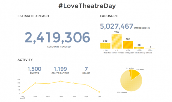 Only a fraction of the traction generated by #LoveTheatreDay 2015